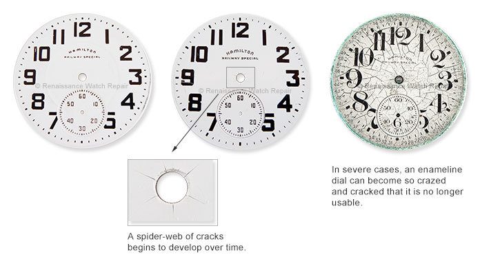 Left: Enameline dial in good condition. Middle: Enameline dial starting to develop cracks. Right: Enameline dial with severe cracks; no longer usable.