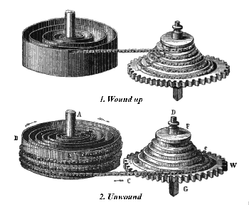Early woodcut of mainspring and fusee barrels. Dionysius Lardner, ''The Museum of Science and Art, Vol.6'', Walton & Maberly, London, 1855, fig.14 & 15, p.24-25] |Date=Published 1855. This image in the public domain.