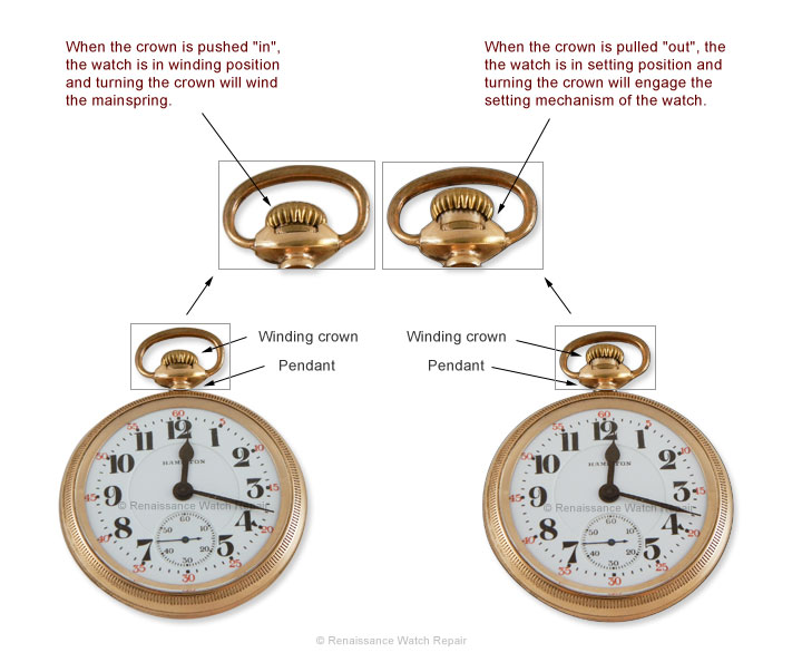 Illustration of setting a Hamilton pendant-set pocket watch